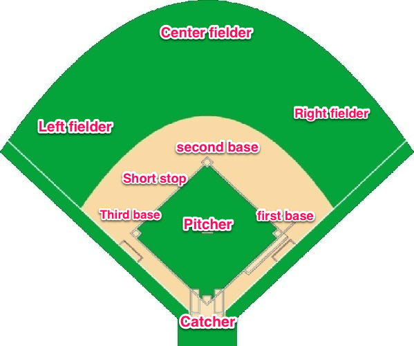 layout of a baseball field, with the positions.